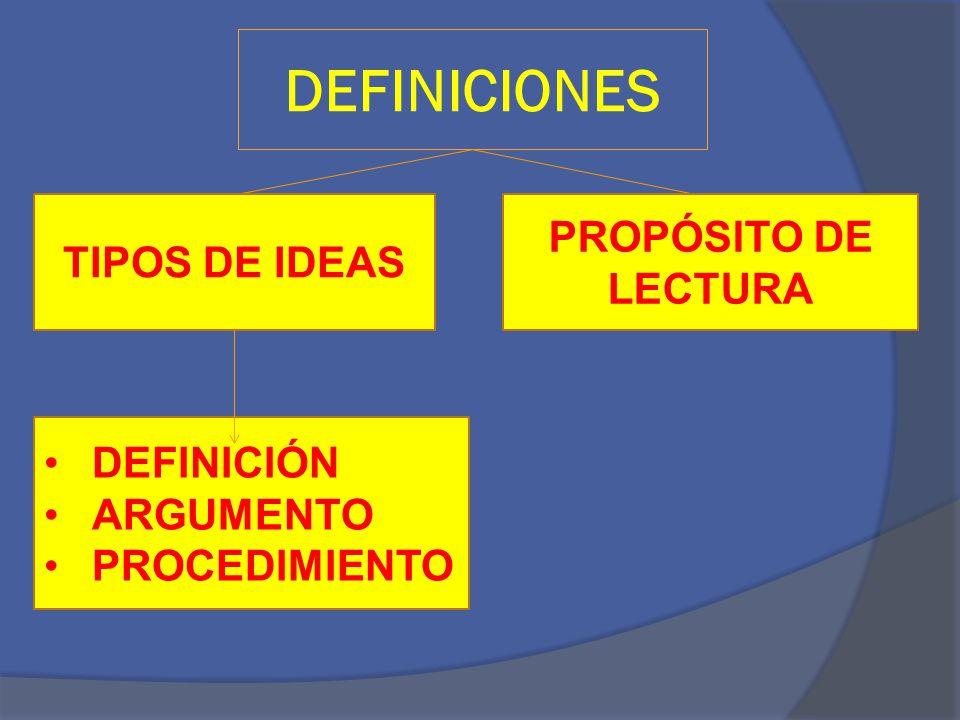 DEFINICIONES PROPÓSITO DE LECTURA TIPOS DE IDEAS DEFINICIÓN ARGUMENTO