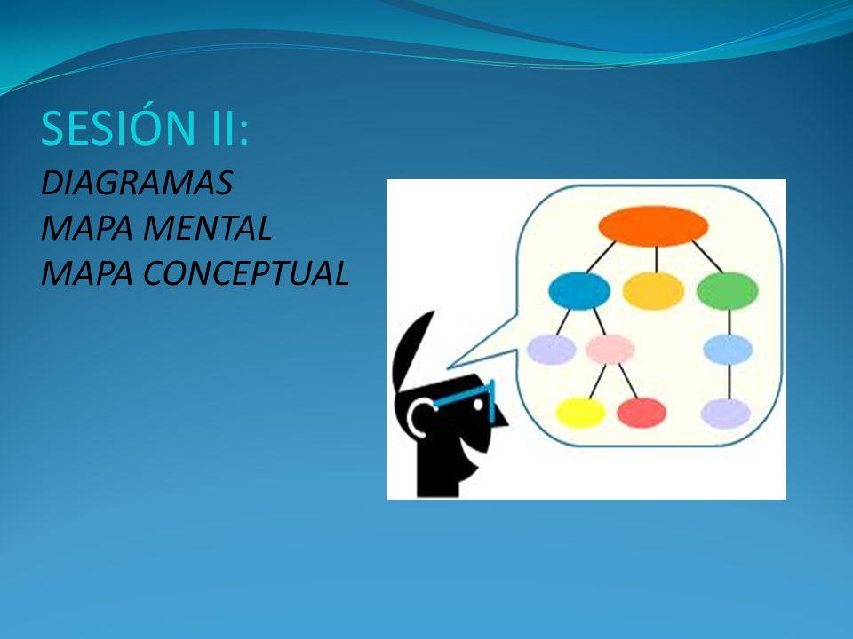 SESIÓN II: DIAGRAMAS MAPA MENTAL MAPA CONCEPTUAL