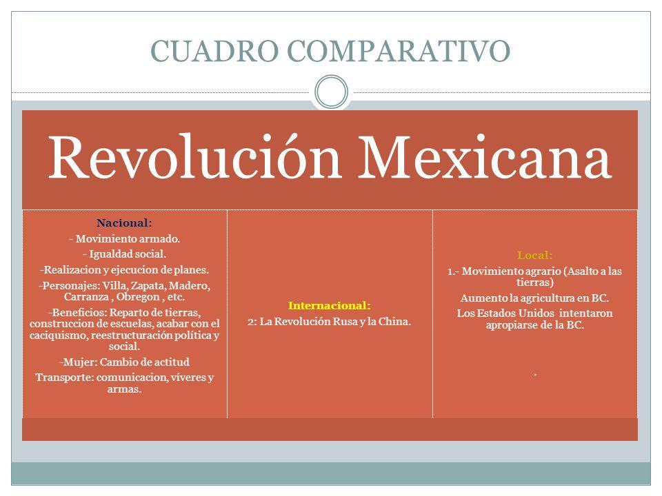 CUADRO COMPARATIVO Revolución Mexicana