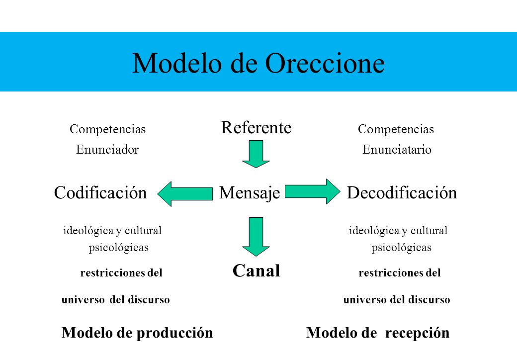 Modelo de Oreccione Codificación Mensaje Decodificación