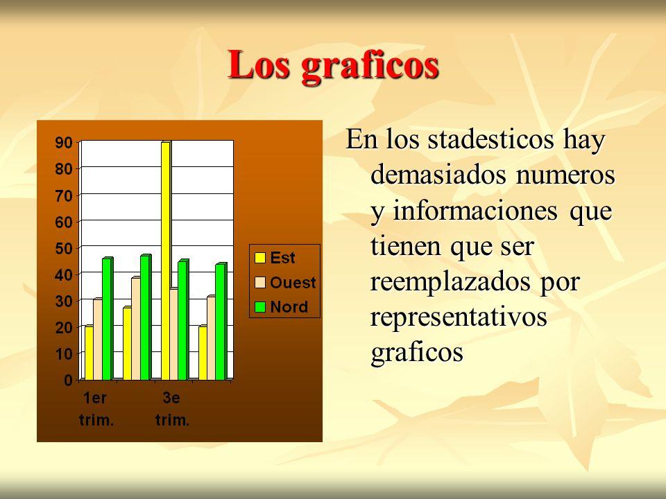 Los graficos En los stadesticos hay demasiados numeros y informaciones que tienen que ser reemplazados por representativos graficos.