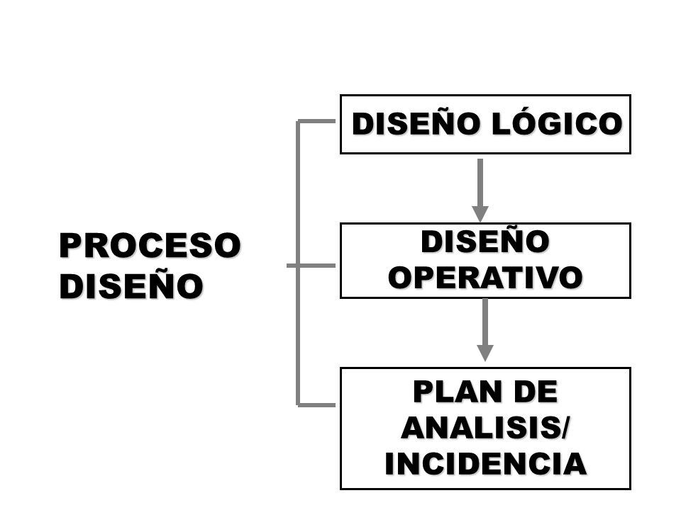 PLAN DE ANALISIS/ INCIDENCIA