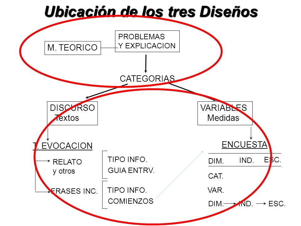 Ubicación de los tres Diseños