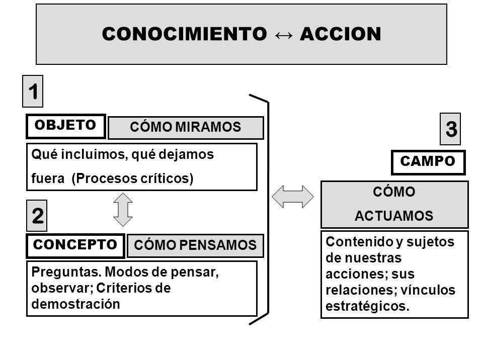 1 3 2 CONOCIMIENTO ↔ ACCION OBJETO CÓMO MIRAMOS