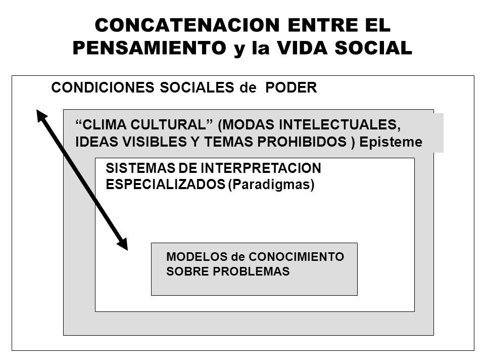 CONCATENACION ENTRE EL PENSAMIENTO y la VIDA SOCIAL
