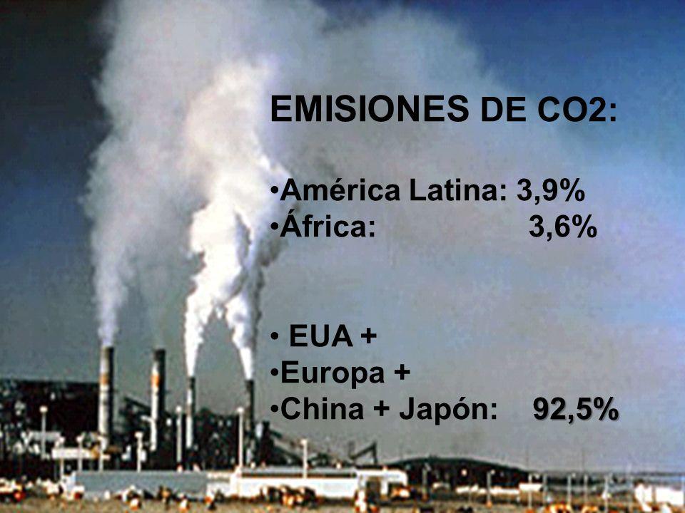 EMISIONES DE CO2: América Latina: 3,9% África: 3,6% EUA + Europa +