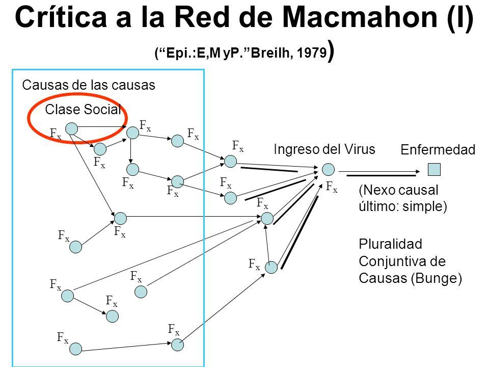 Crítica a la Red de Macmahon (I) ( Epi.:E,M yP. Breilh, 1979)