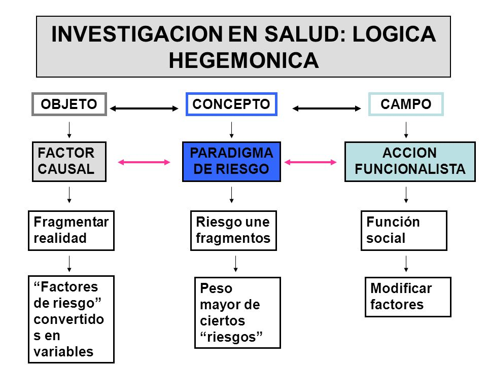 INVESTIGACION EN SALUD: LOGICA HEGEMONICA