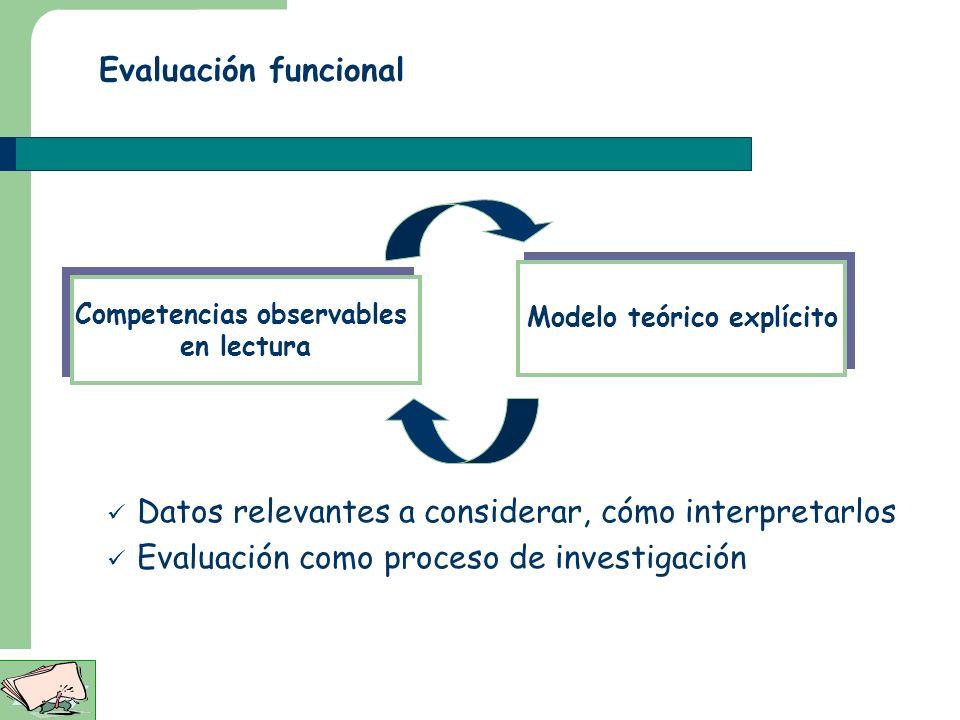 Modelo teórico explícito Competencias observables