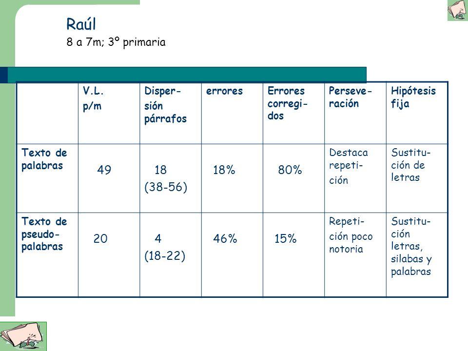 Raúl 8 a 7m; 3º primaria 49 18 (38-56) 18% 80% 20 4 (18-22) 46% 15%