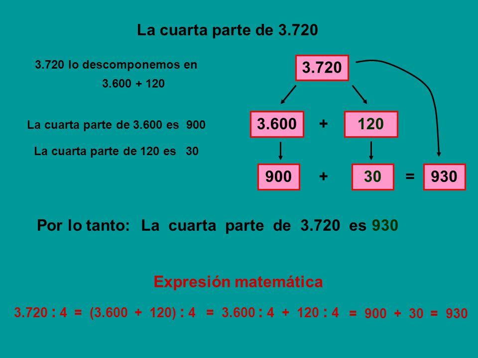 La cuarta parte de 3.720 3.720 lo descomponemos en. 3.720. 3.600 + 120. 3.600. + 120. La cuarta parte de 3.600 es.