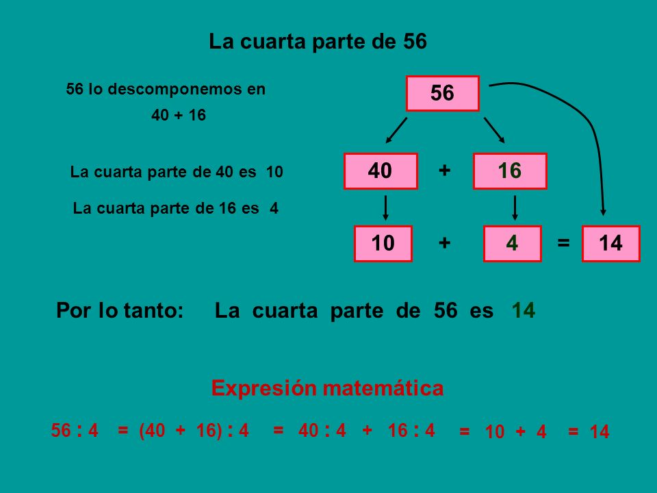 La cuarta parte de 56 56 40 + 16 10 + 4 = 14 La cuarta parte de 56 es