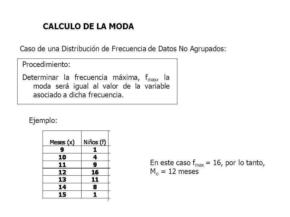 CALCULO DE LA MODA Caso de una Distribución de Frecuencia de Datos No Agrupados: Procedimiento:
