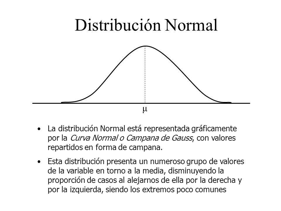 Distribución Normal μ.