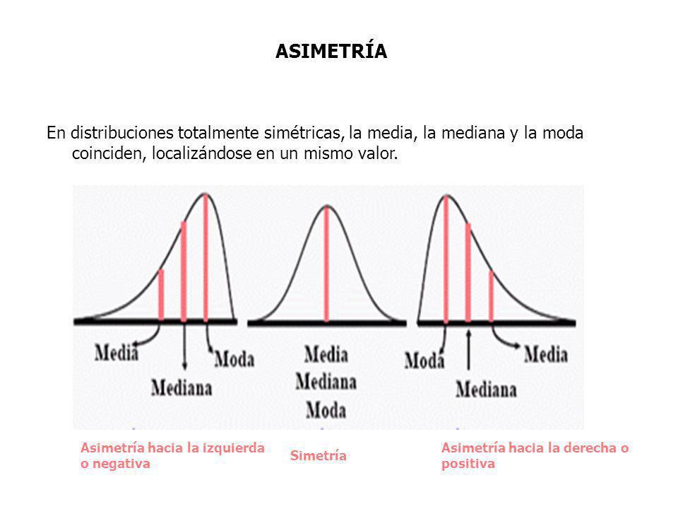 ASIMETRÍA En distribuciones totalmente simétricas, la media, la mediana y la moda coinciden, localizándose en un mismo valor.