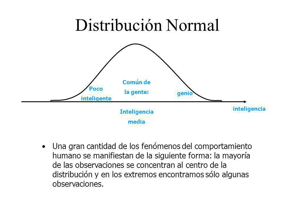 Distribución Normal inteligencia. genio. Poco. inteligente. Común de. la gente: Inteligencia.
