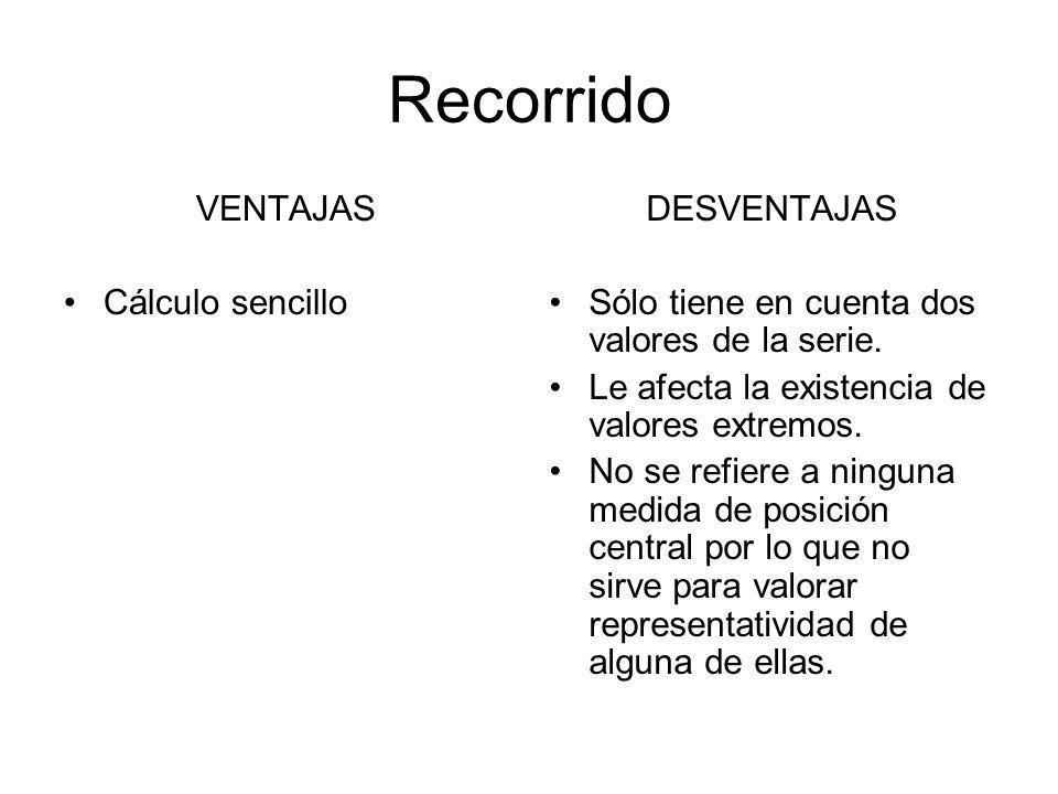 Recorrido VENTAJAS Cálculo sencillo DESVENTAJAS
