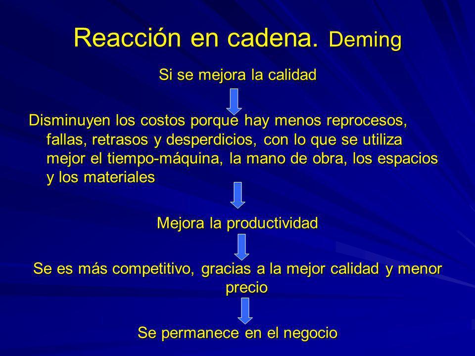 Reacción en cadena. Deming