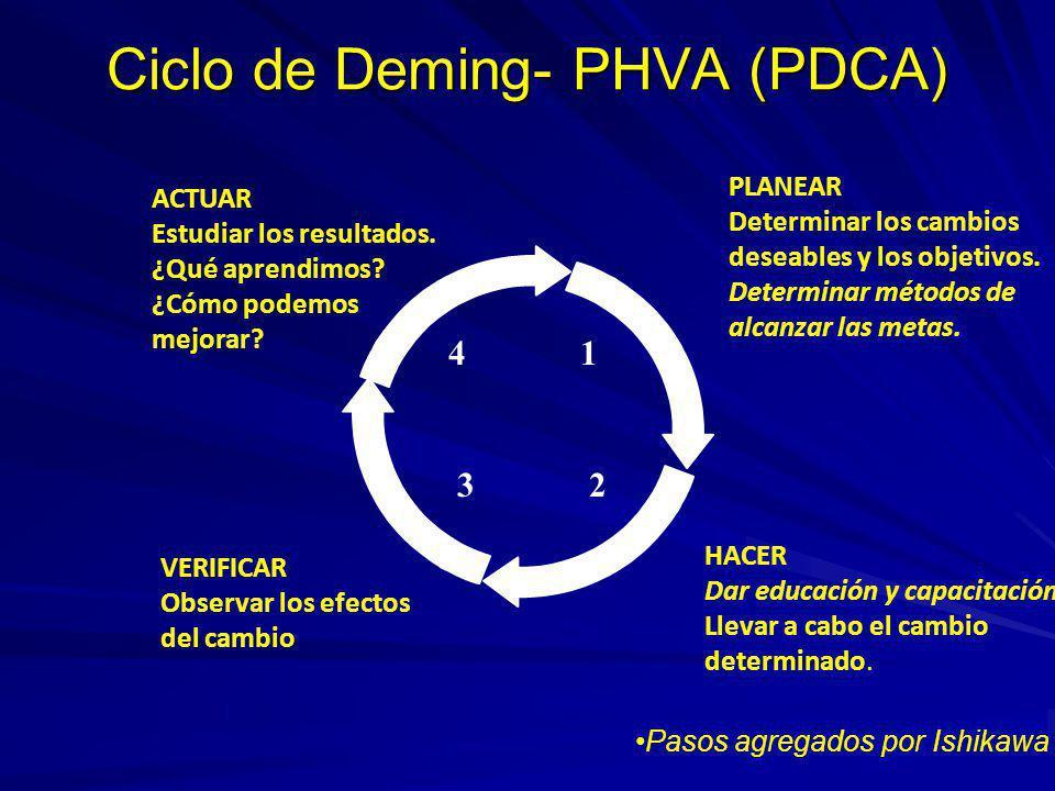 Ciclo de Deming- PHVA (PDCA)