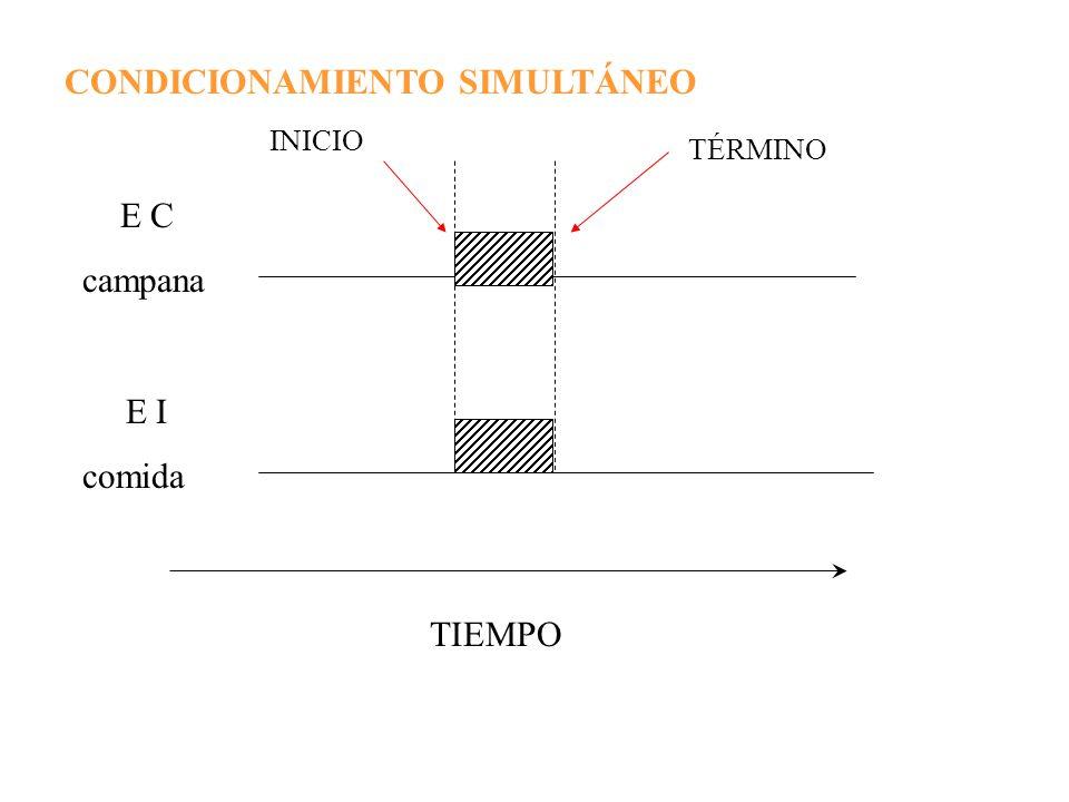 CONDICIONAMIENTO SIMULTÁNEO