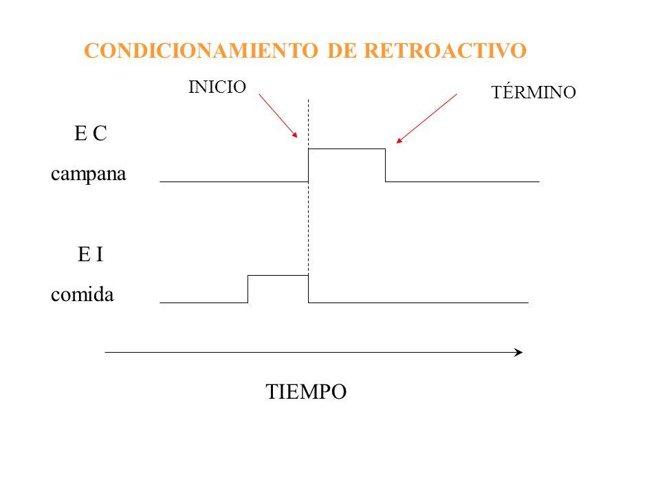 CONDICIONAMIENTO DE RETROACTIVO