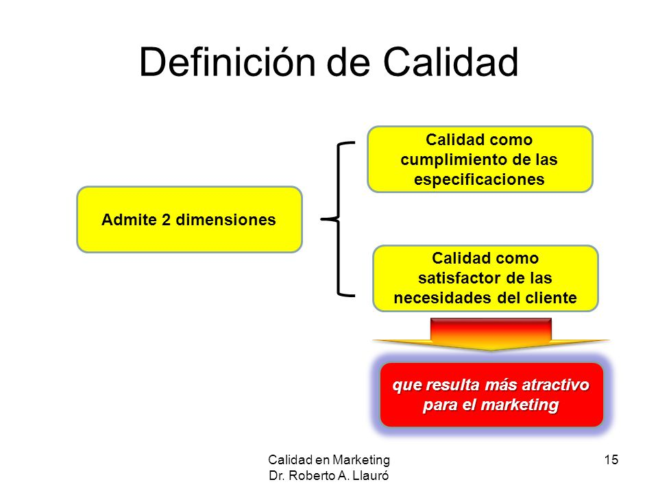 Definición de Calidad Calidad como cumplimiento de las especificaciones. Admite 2 dimensiones. Calidad como.