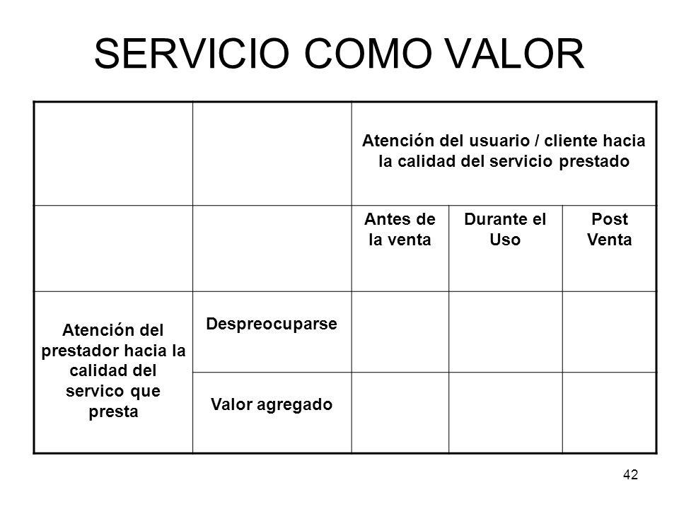 SERVICIO COMO VALOR Atención del usuario / cliente hacia la calidad del servicio prestado. Antes de la venta.