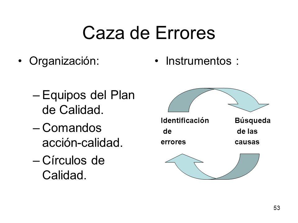 Caza de Errores Equipos del Plan de Calidad. Comandos acción-calidad.