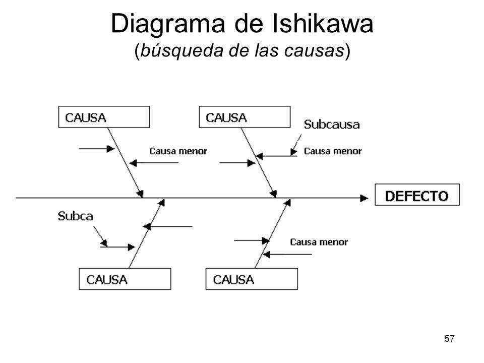 Diagrama de Ishikawa (búsqueda de las causas)