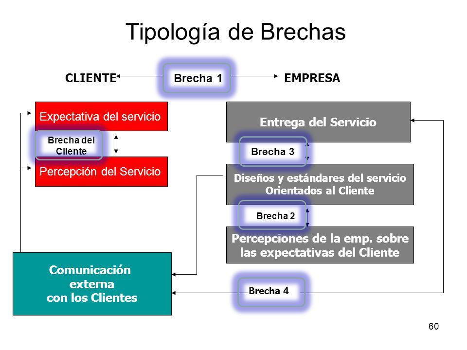 Tipología de Brechas CLIENTE Brecha 1 EMPRESA Expectativa del servicio