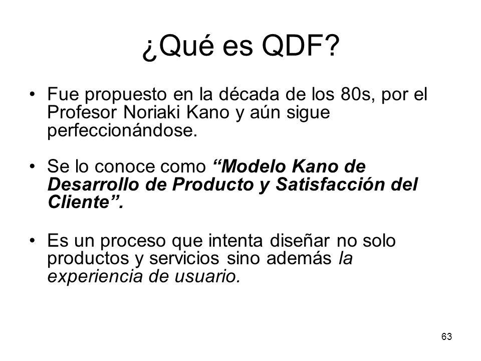 ¿Qué es QDF Fue propuesto en la década de los 80s, por el Profesor Noriaki Kano y aún sigue perfeccionándose.