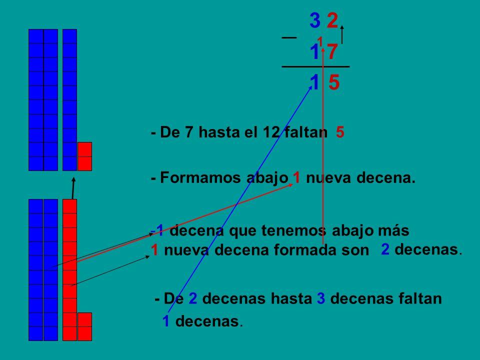 3 21. 1 7. 1. 5. - De 7 hasta el 12 faltan. 5. - Formamos abajo 1 nueva decena. 1 decena que tenemos abajo más.