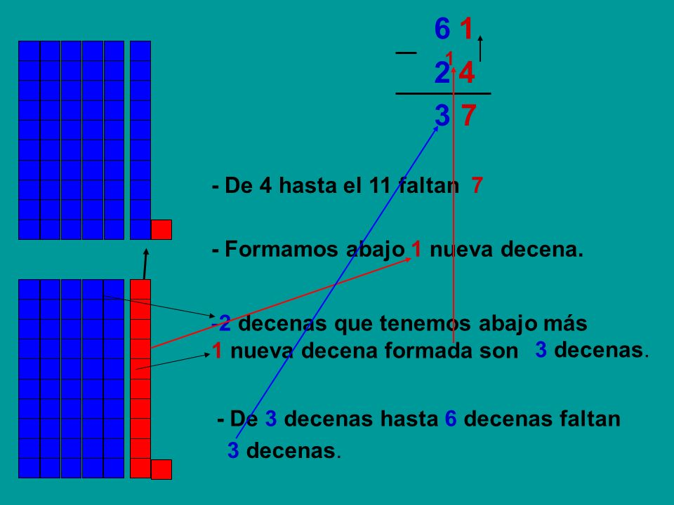 6 11. 2 4. 3. 7. - De 4 hasta el 11 faltan. 7. - Formamos abajo 1 nueva decena. 2 decenas que tenemos abajo más.