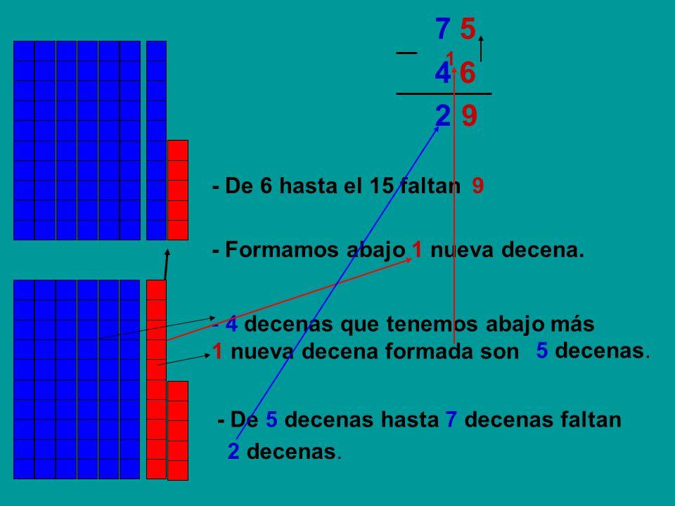 7 5 1. 4 6. 2. 9. - De 6 hasta el 15 faltan. 9. - Formamos abajo 1 nueva decena. 4 decenas que tenemos abajo más.