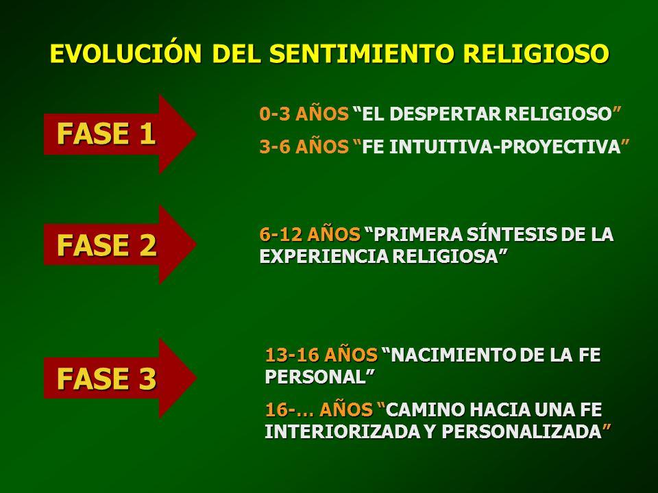 EVOLUCIÓN DEL SENTIMIENTO RELIGIOSO