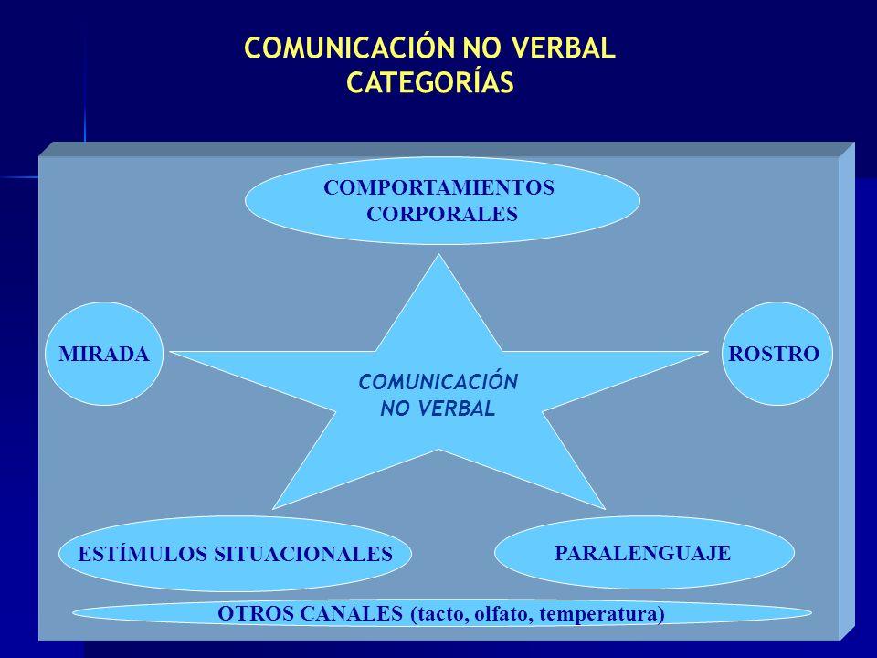 COMUNICACIÓN NO VERBAL CATEGORÍAS