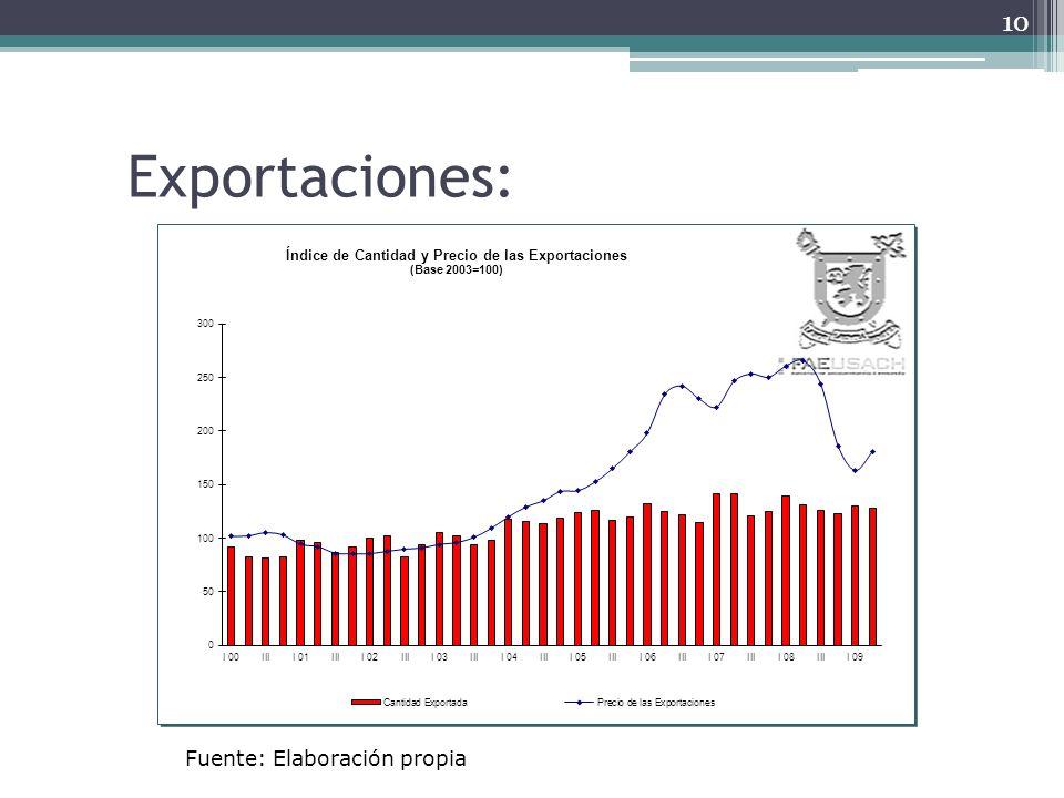 Exportaciones: Fuente: Elaboración propia