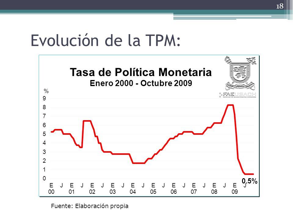 Evolución de la TPM: Fuente: Elaboración propia