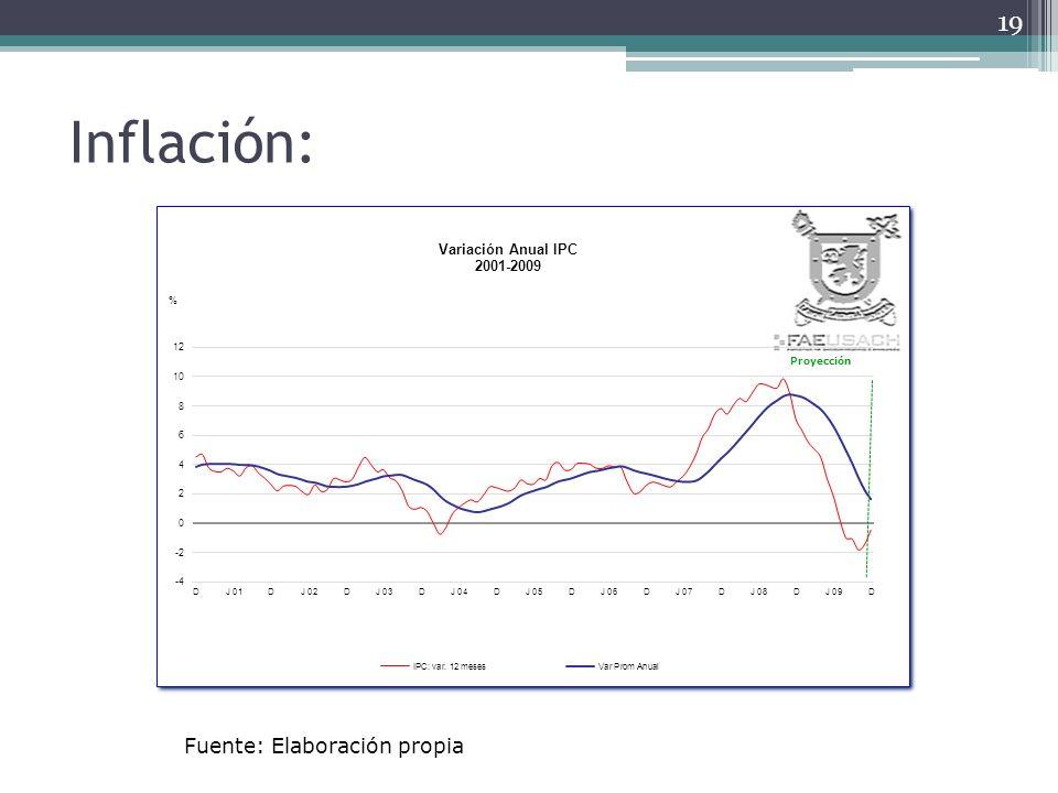 Inflación: Fuente: Elaboración propia