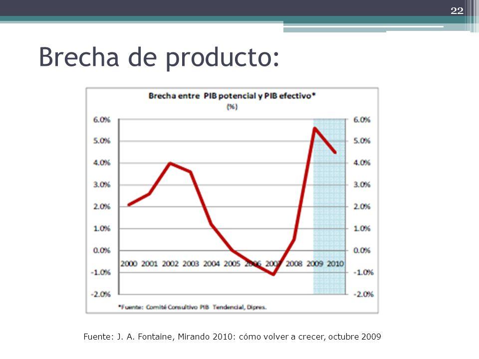 Brecha de producto: Fuente: J. A. Fontaine, Mirando 2010: cómo volver a crecer, octubre 2009