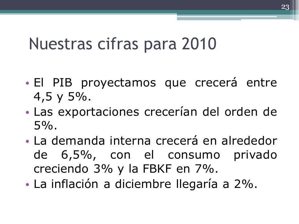 Nuestras cifras para 2010 El PIB proyectamos que crecerá entre 4,5 y 5%. Las exportaciones crecerían del orden de 5%.