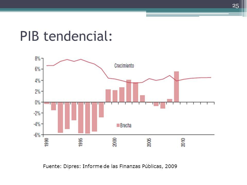 PIB tendencial: Fuente: Dipres: Informe de las Finanzas Públicas, 2009