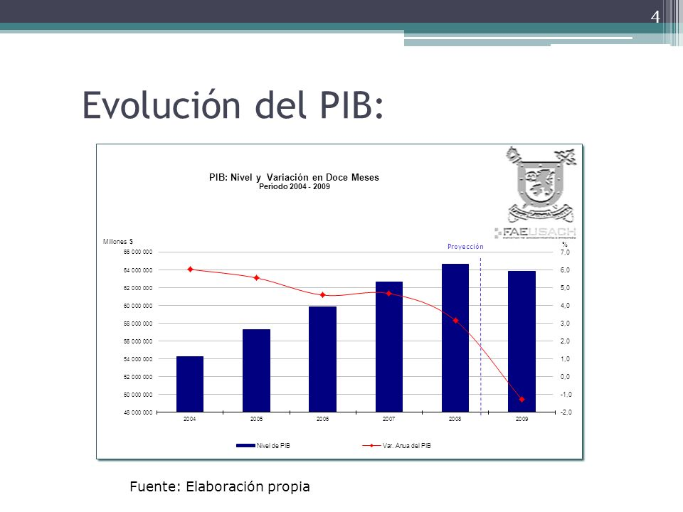 Evolución del PIB: Fuente: Elaboración propia