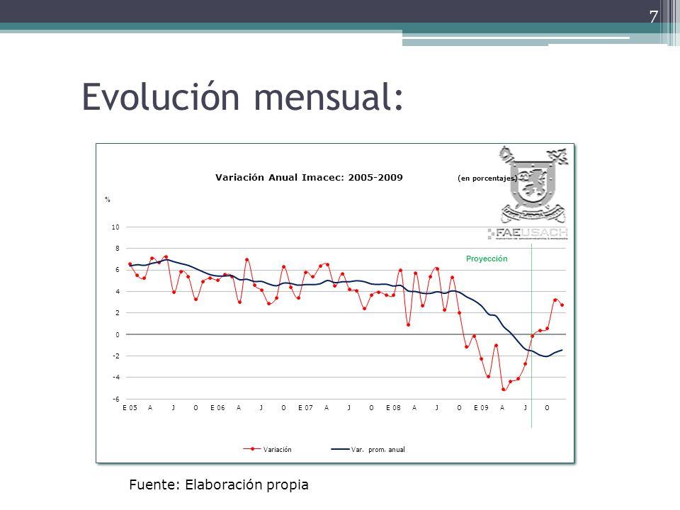 Evolución mensual: Fuente: Elaboración propia
