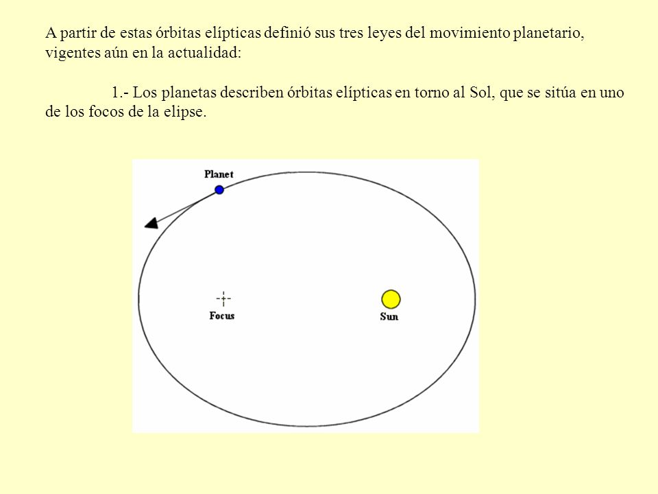 A partir de estas órbitas elípticas definió sus tres leyes del movimiento planetario, vigentes aún en la actualidad: