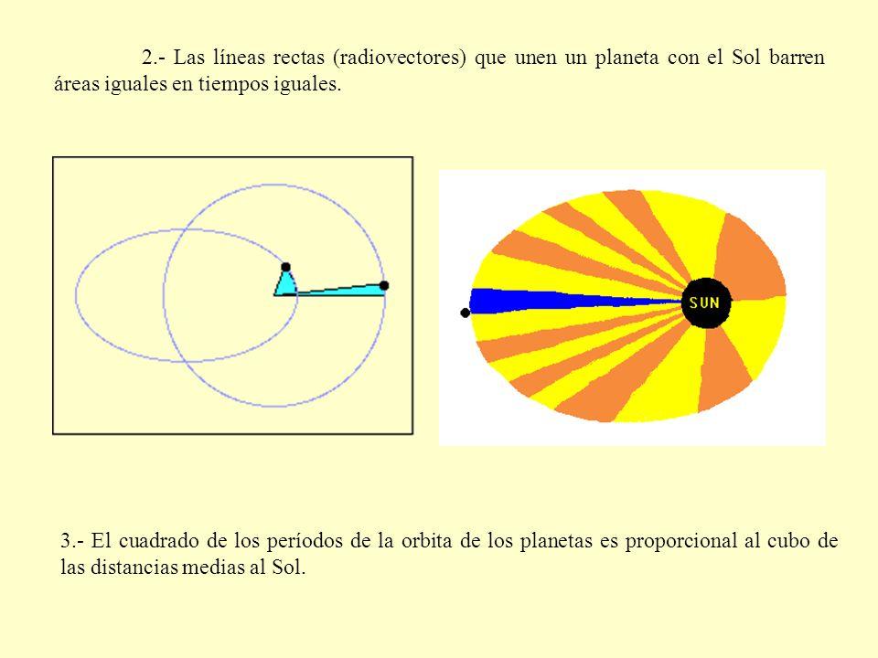 2.- Las líneas rectas (radiovectores) que unen un planeta con el Sol barren áreas iguales en tiempos iguales.