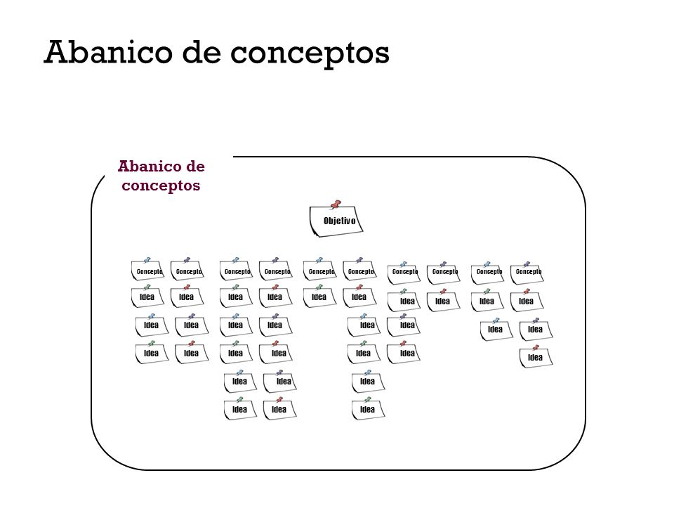Abanico de conceptos Abanico de conceptos Objetivo Idea Idea Idea Idea