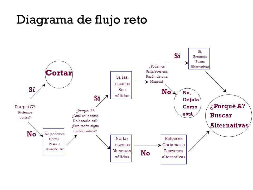 Diagrama de flujo reto Cortar Sí Sí No Sí No No ¿Porqué A Buscar