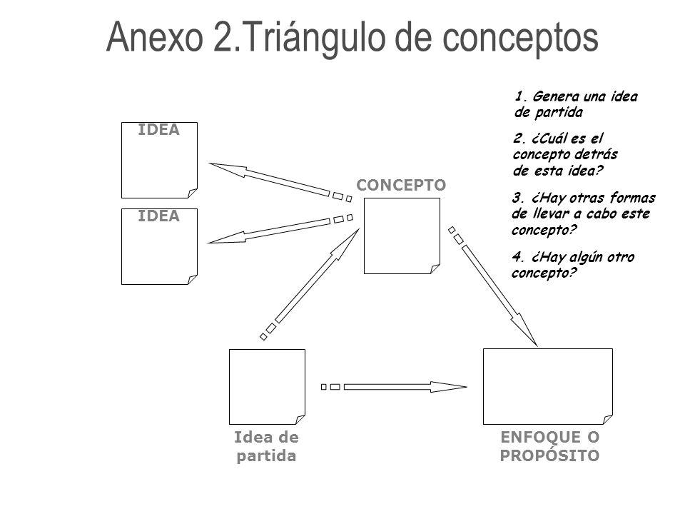 Anexo 2.Triángulo de conceptos
