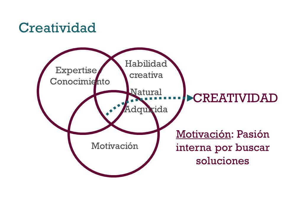 Creatividad CREATIVIDAD